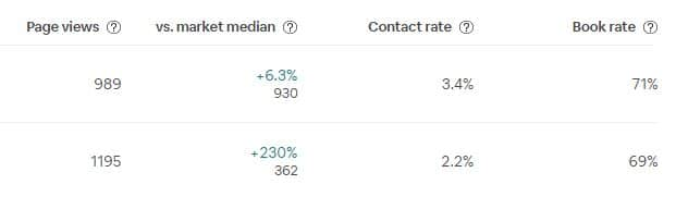 airbnb conversion metrics